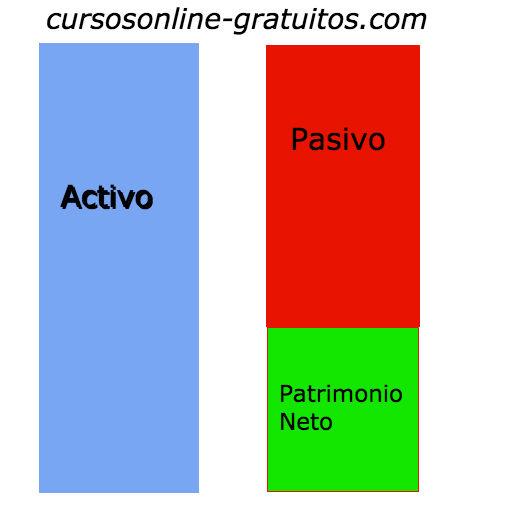 Que es activo y pasivo